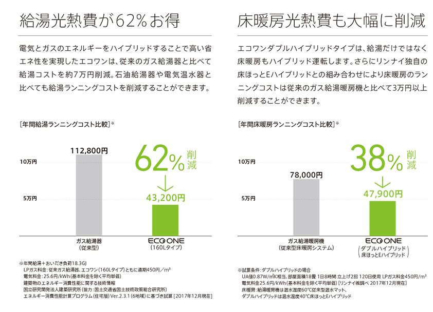 給湯光熱費が62%お得・床暖房光熱費も大幅に削減
